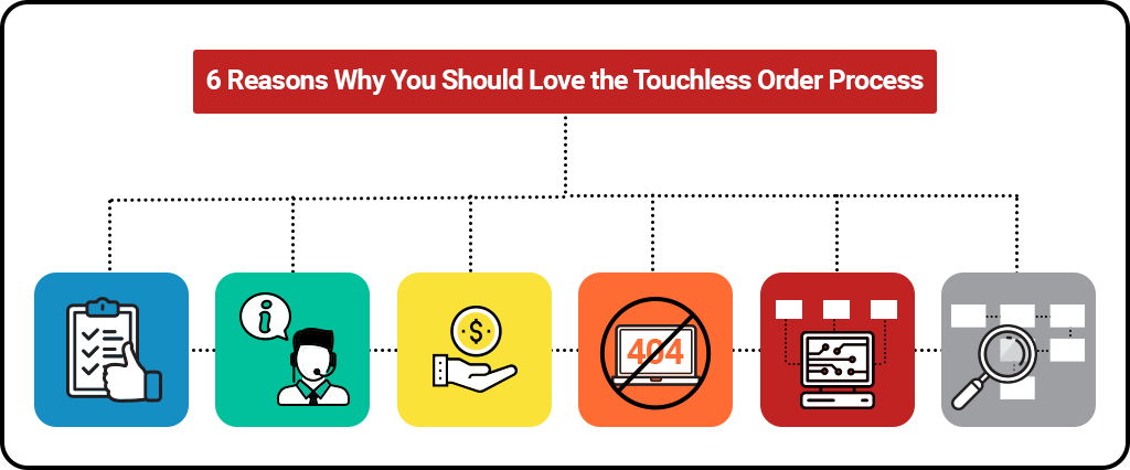 6 Reasons Why You Should Love the Touchless Order Process