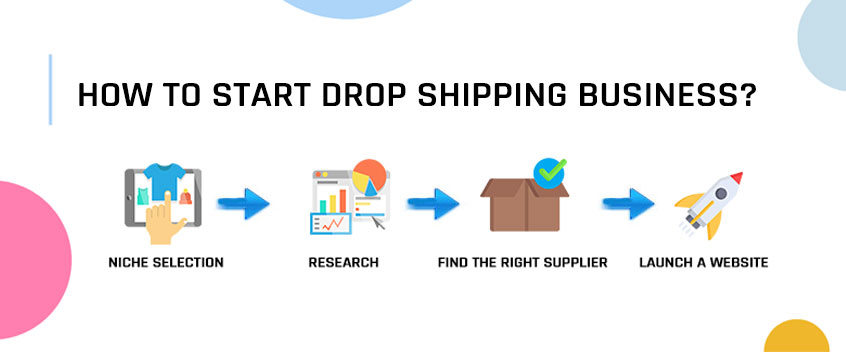 Drop Shipping Business: How to Start & Find Drop Shipping Wholesalers