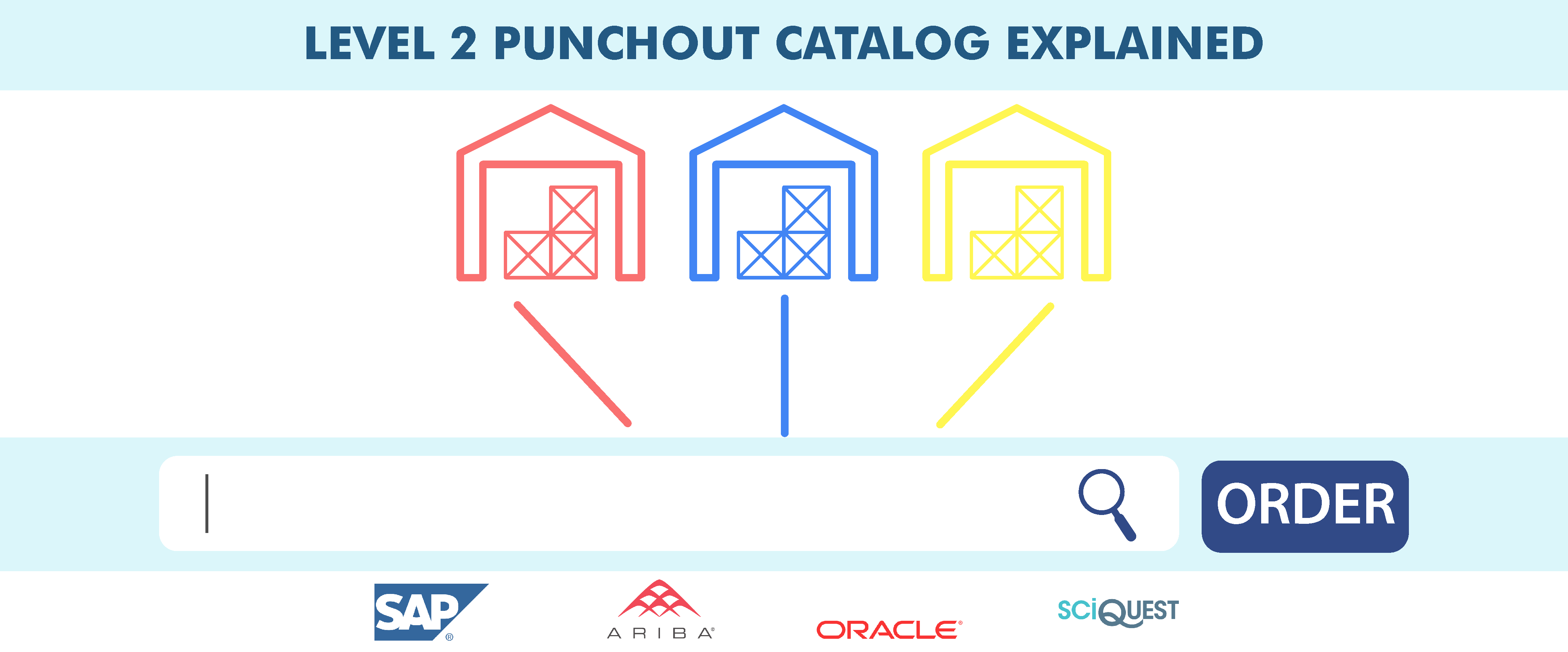 Level 2 PunchOut Catalog? Definition, Meaning and Creation