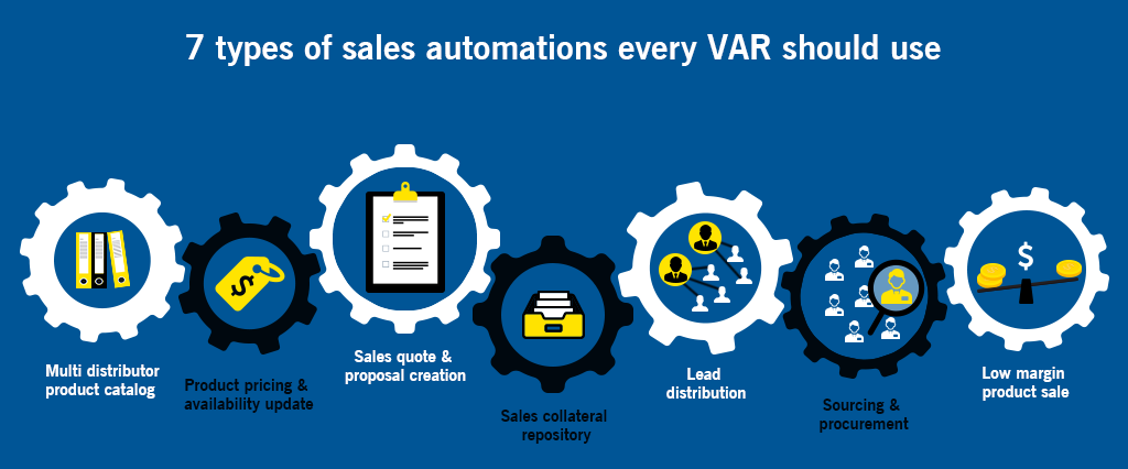 7 types of sales automations every VAR should use