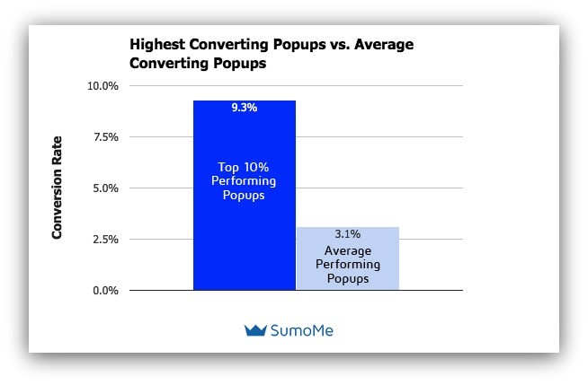 popup conversion rate
