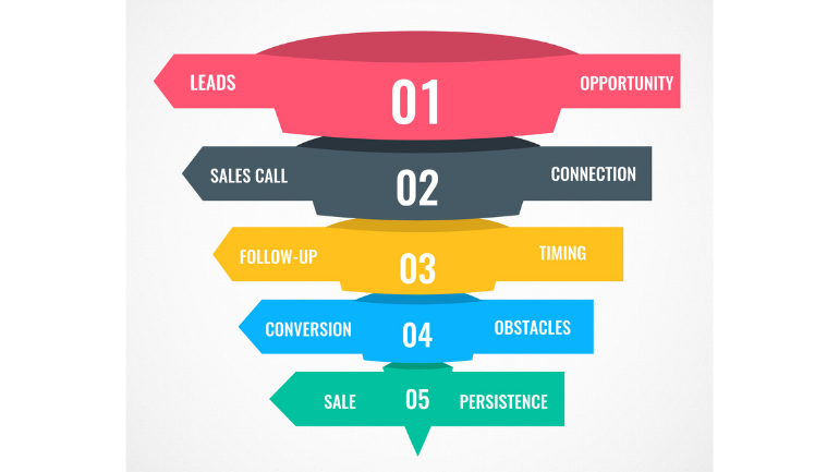 sales_funnel